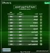 تصنيف الأندية المصرية مارس 2018.. الأهلي يحتفظ بالصدارة والزمالك يتقدم 3 نقاط